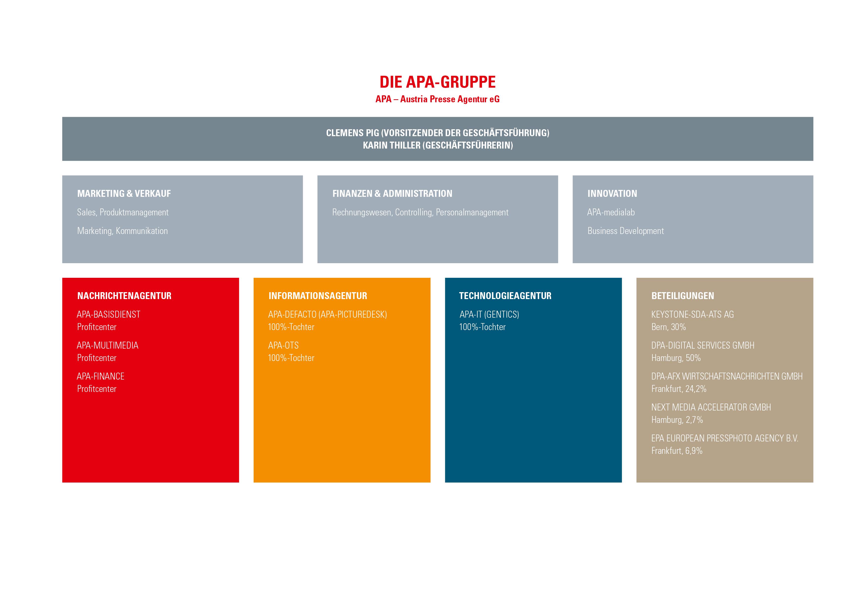 Organigramm APA - Austria Presse Agentur