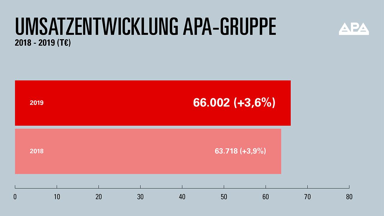 Grafik: Umsatzentwicklung der APA-Gruppe 2019 auf 2018