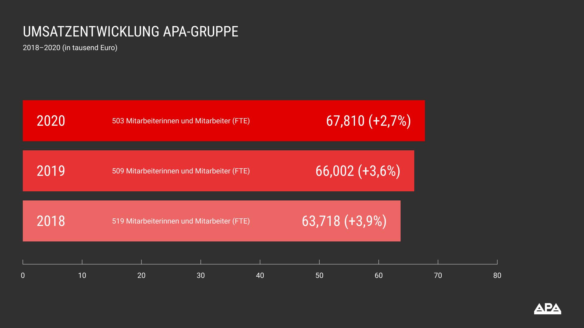 Umsatzentwicklung APA-Gruppe